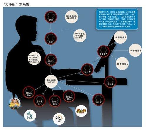 一个黑客的自白:教主20岁赚2000万